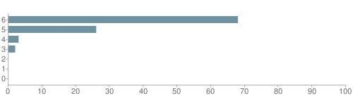 Chart?cht=bhs&chs=500x140&chbh=10&chco=6f92a3&chxt=x,y&chd=t:68,26,3,2,0,0,0&chm=t+68%,333333,0,0,10|t+26%,333333,0,1,10|t+3%,333333,0,2,10|t+2%,333333,0,3,10|t+0%,333333,0,4,10|t+0%,333333,0,5,10|t+0%,333333,0,6,10&chxl=1:|other|indian|hawaiian|asian|hispanic|black|white